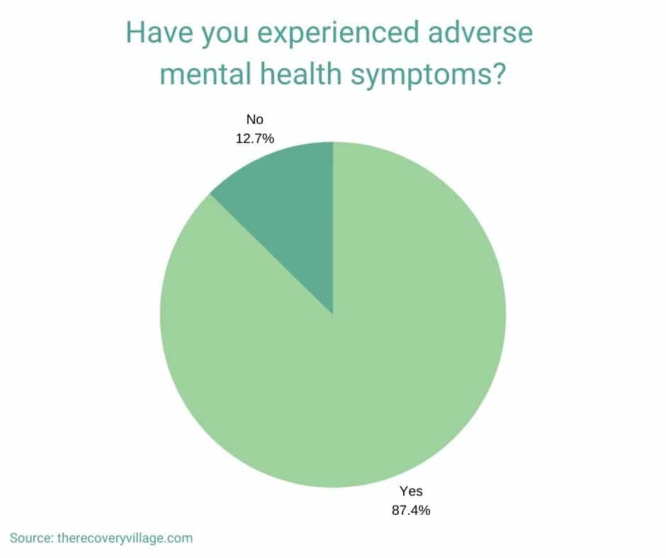 survey results for have you experienced adverse mental health symptoms