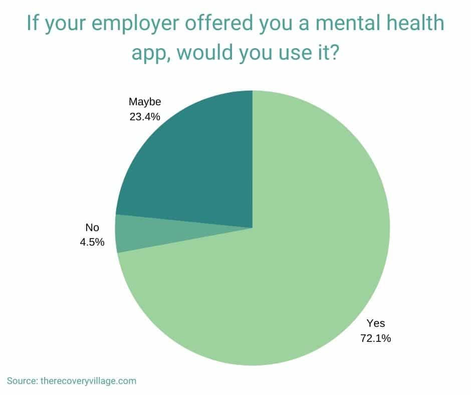 survey results for would you use an employer provided wellness app